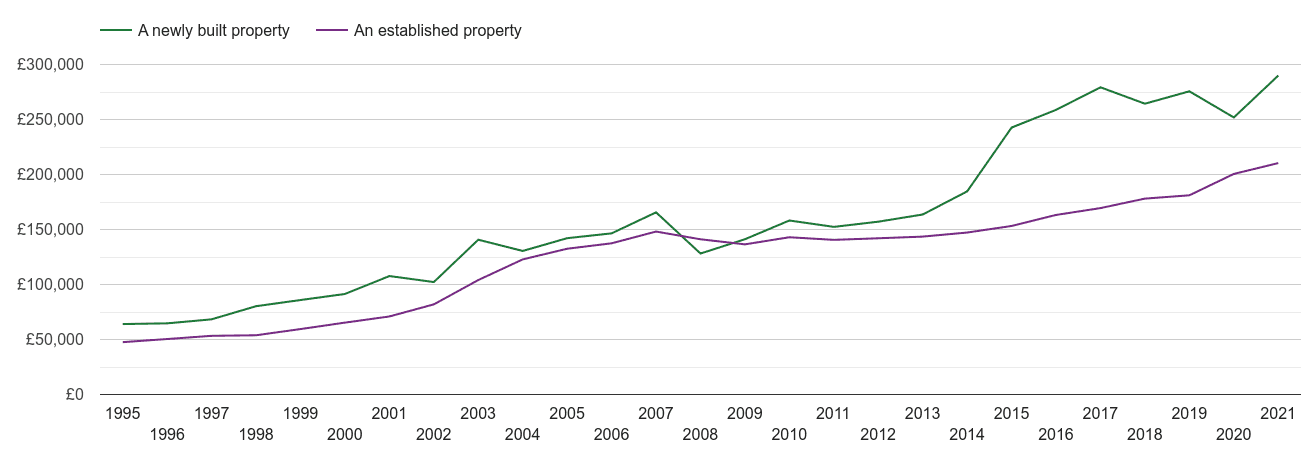 Nuneaton house prices new vs established