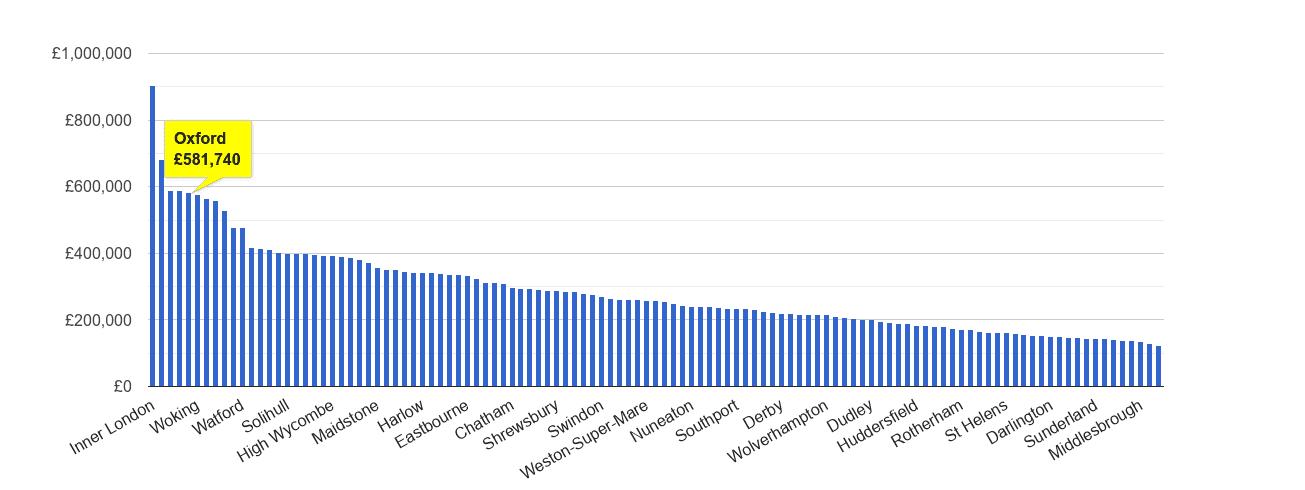Oxford house price rank