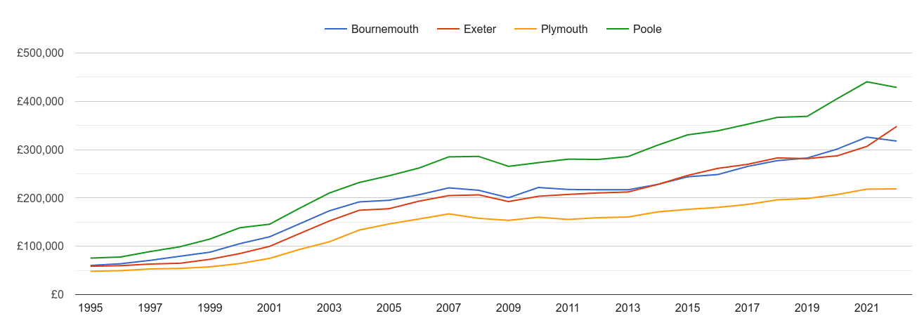 Plymouth house prices and nearby cities
