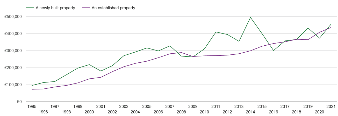 Poole house prices new vs established