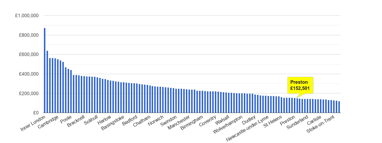 Preston house price rank