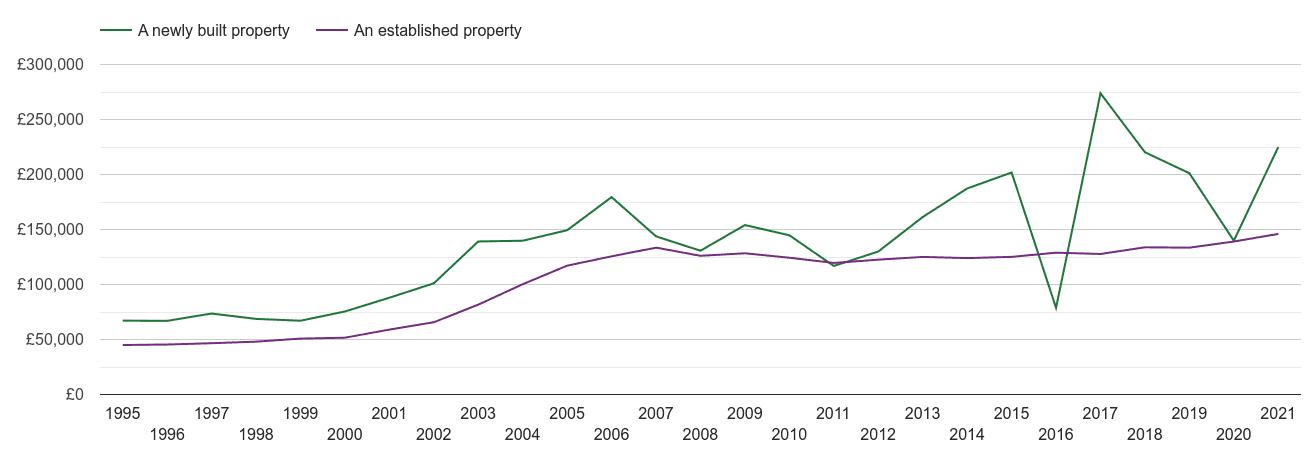 Preston house prices new vs established