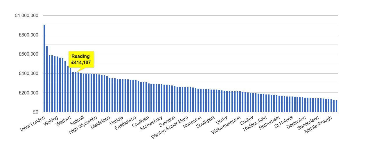 Reading house price rank