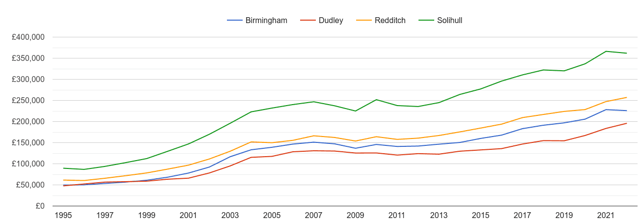 Redditch house prices and nearby cities