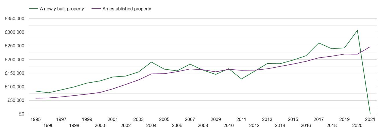 Redditch house prices new vs established