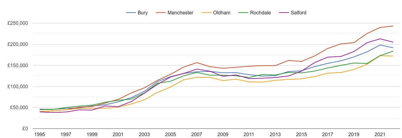 Rochdale house prices and nearby cities
