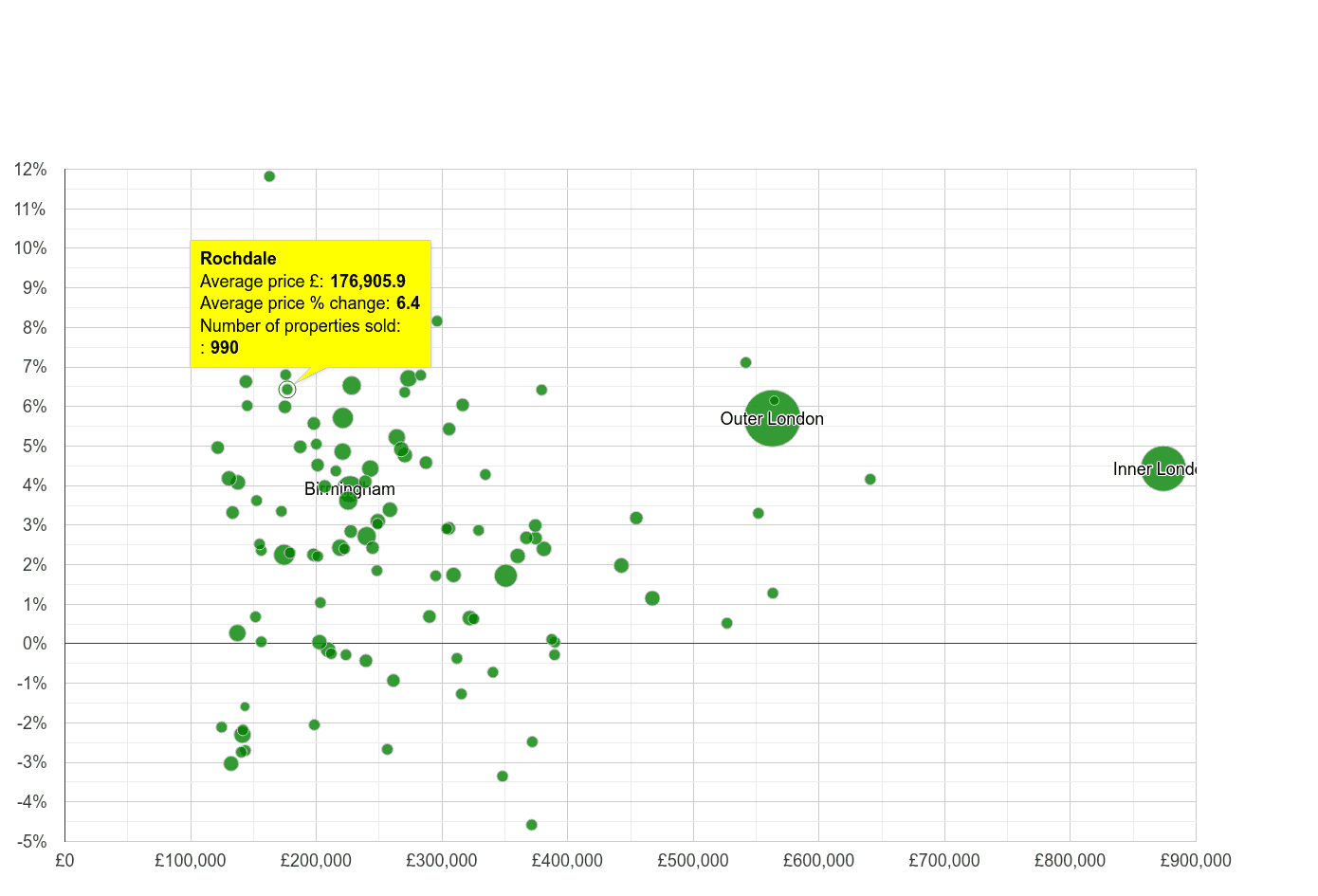 Rochdale house prices compared to other cities