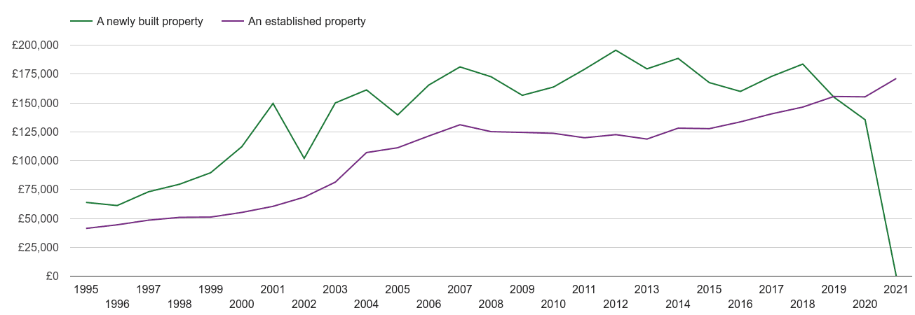 Rochdale house prices new vs established