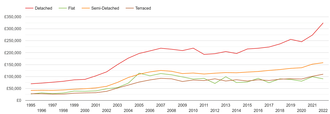 Rotherham house prices by property type