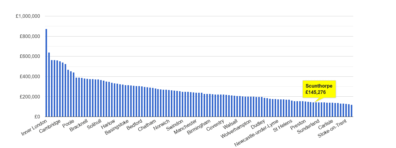 Scunthorpe house price rank