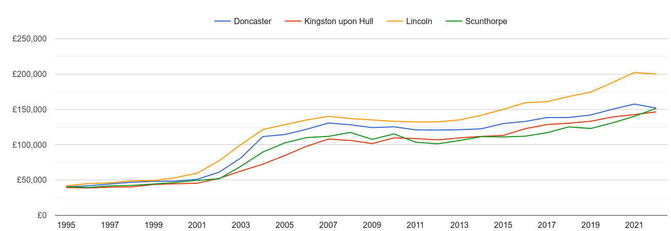 Scunthorpe house prices and nearby cities