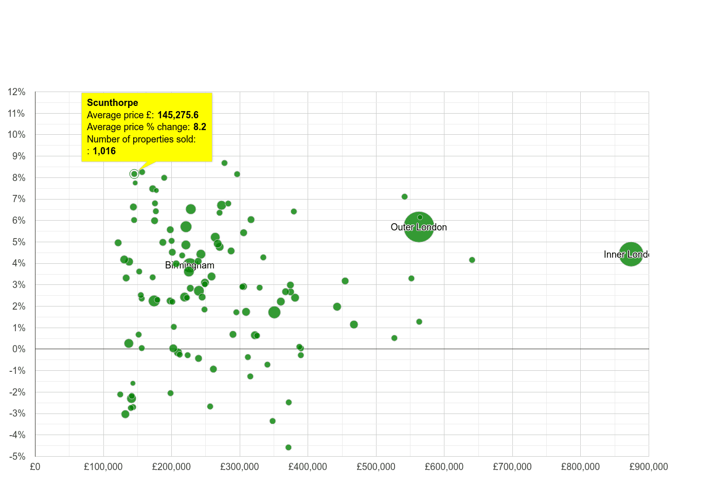 Scunthorpe house prices compared to other cities