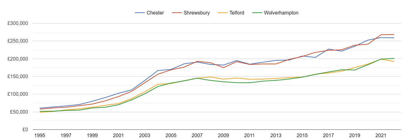 Shrewsbury house prices and nearby cities
