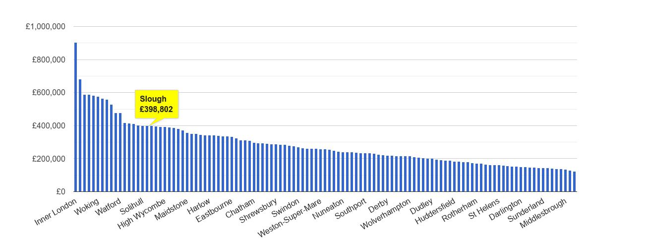 Slough house price rank