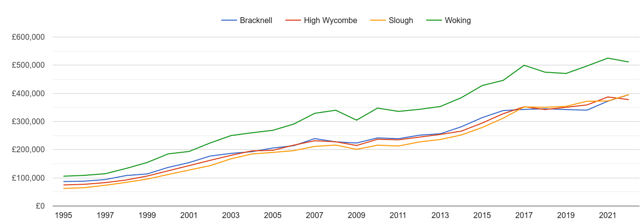 Slough house prices and nearby cities