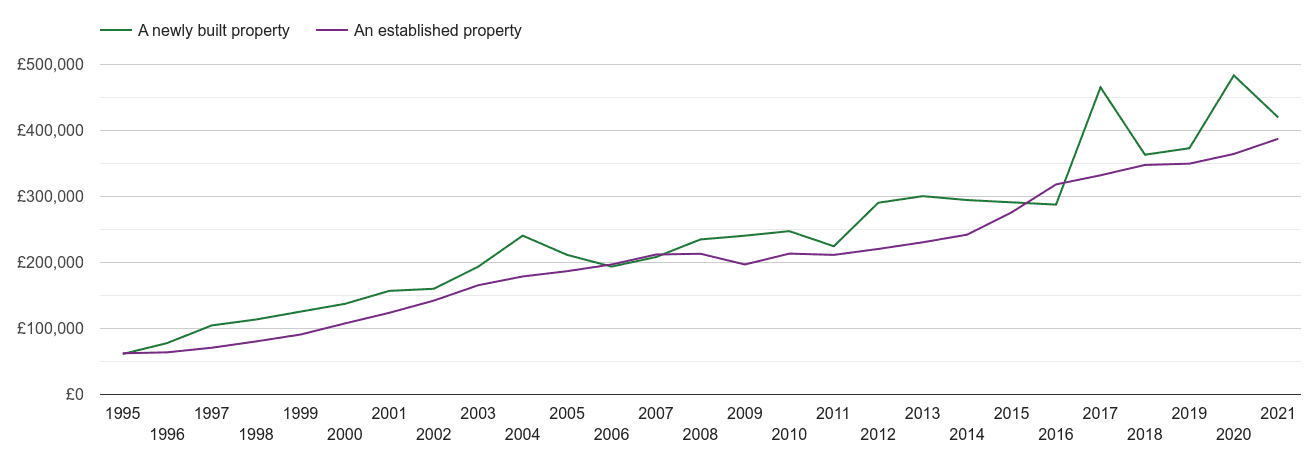 Slough house prices new vs established