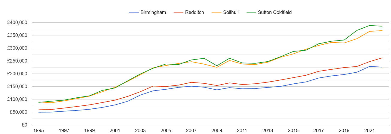 Solihull house prices and nearby cities