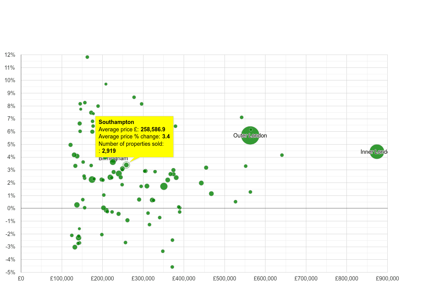 Southampton house prices compared to other cities
