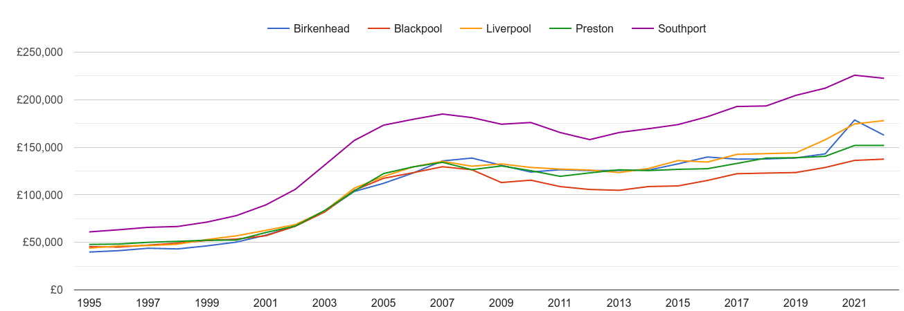 Southport house prices and nearby cities
