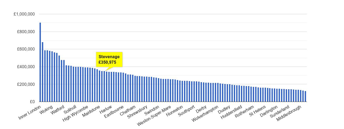 Stevenage house price rank