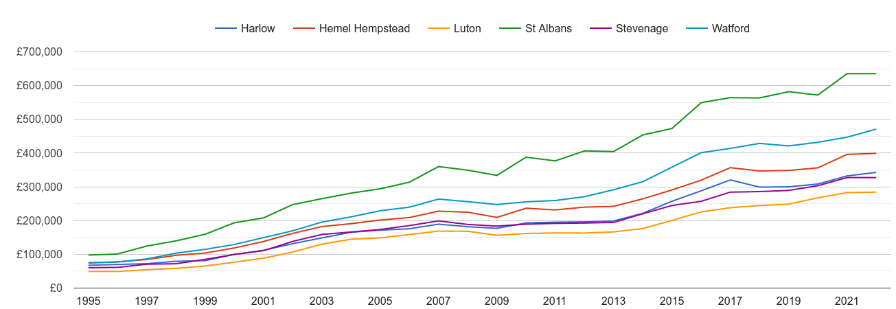 Stevenage house prices and nearby cities