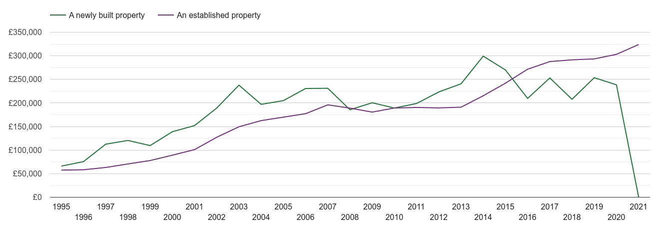 Stevenage house prices new vs established