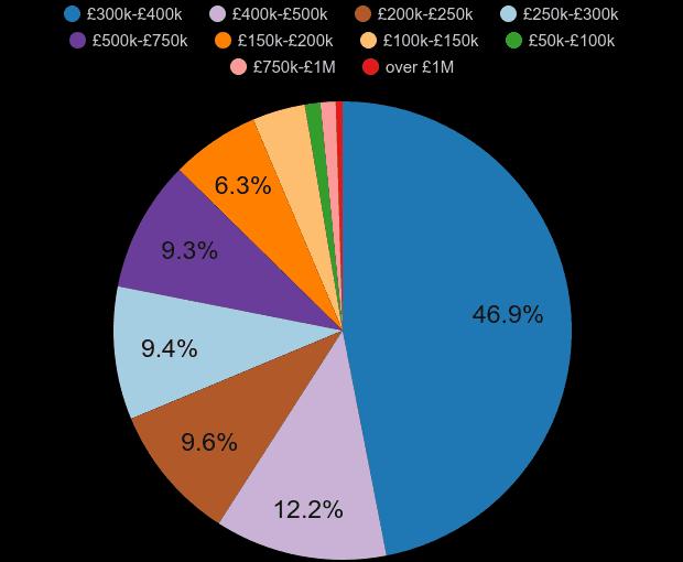 Stevenage property sales share by price range
