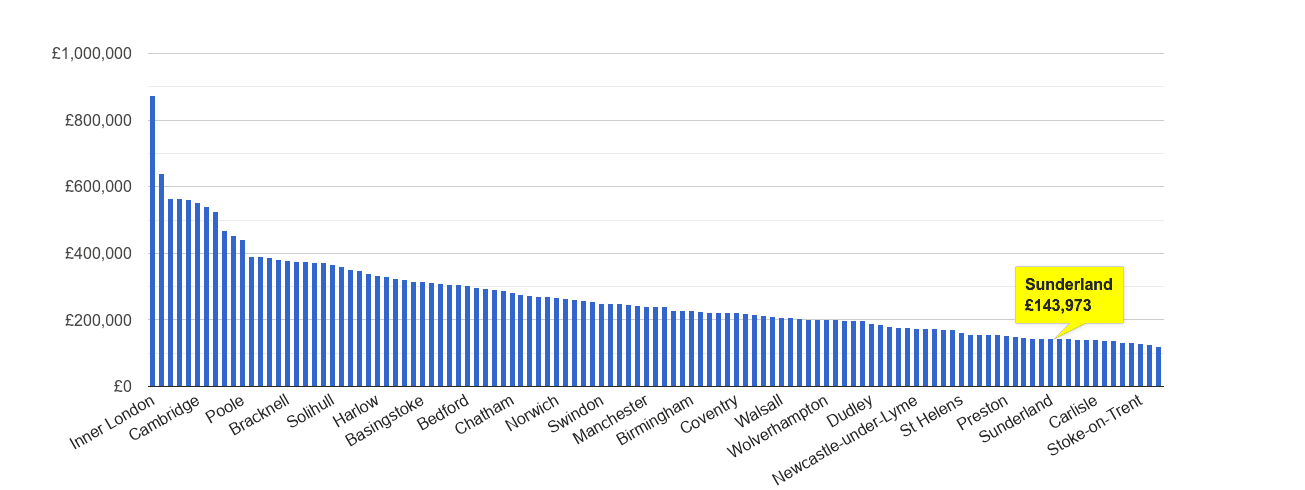 Sunderland house price rank
