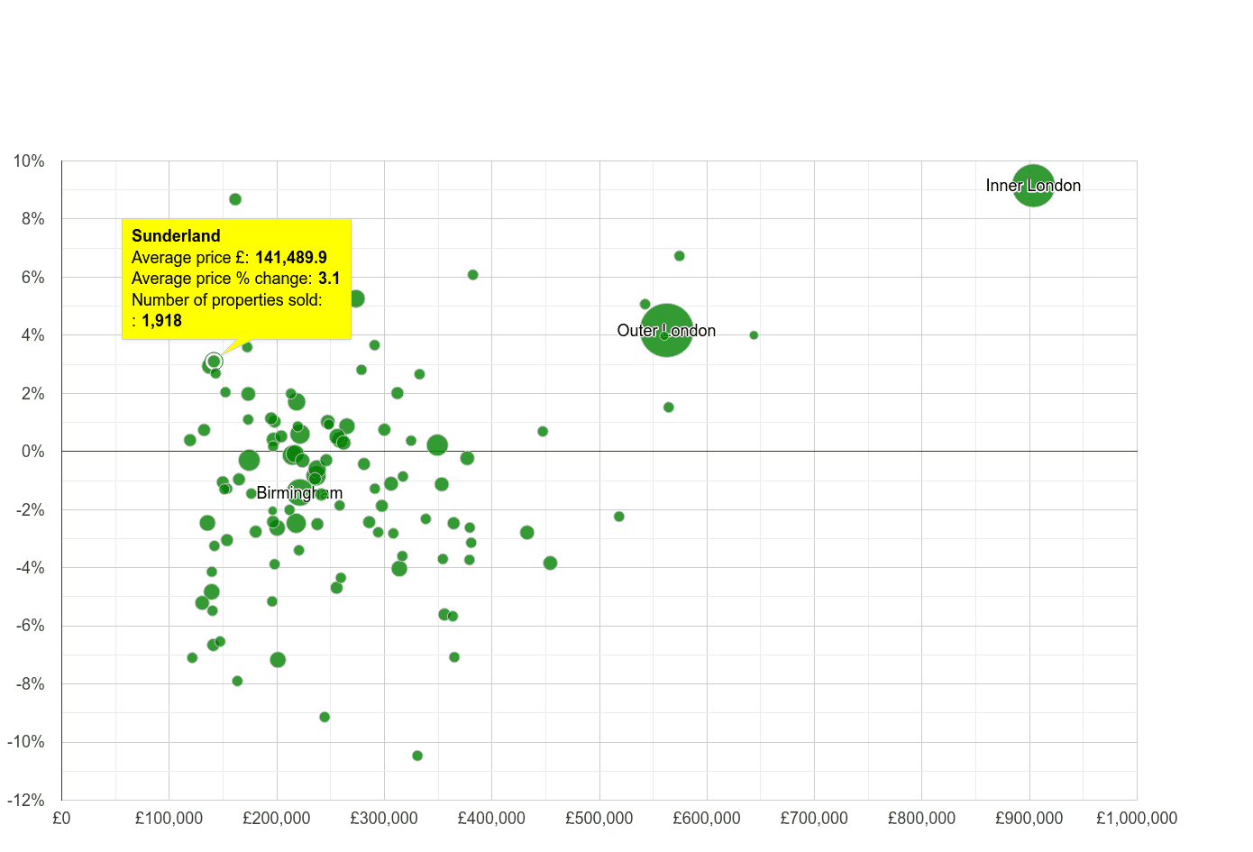Sunderland house prices compared to other cities