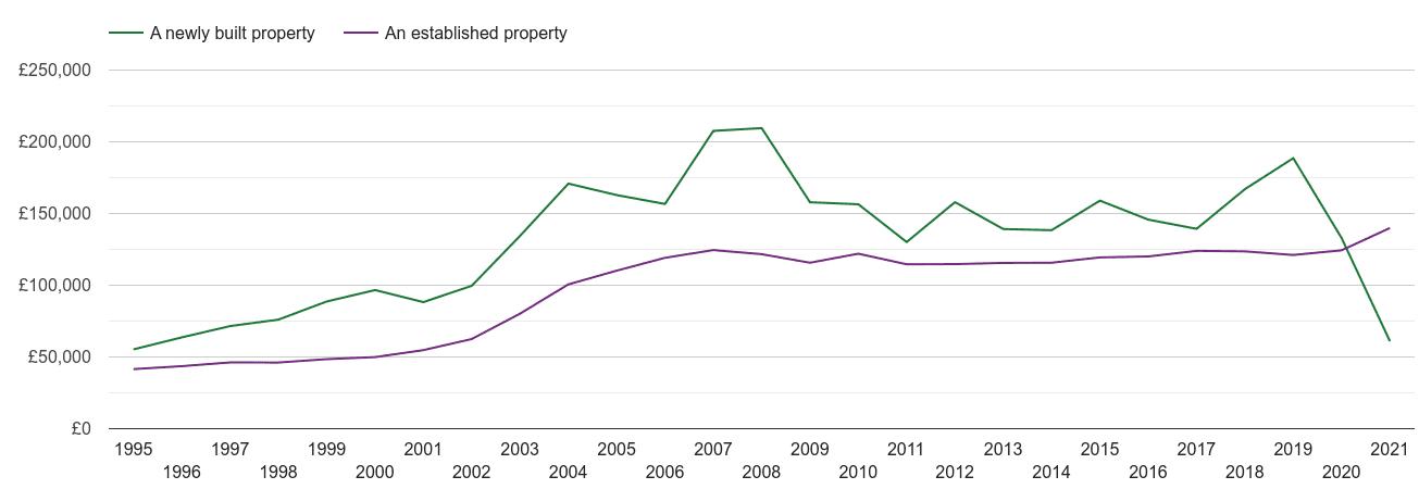 Sunderland house prices new vs established