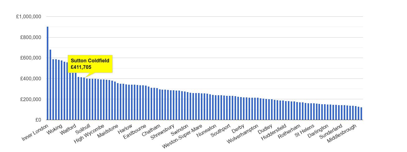 Sutton Coldfield house price rank