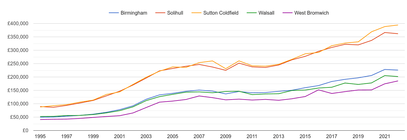 Sutton Coldfield house prices and nearby cities