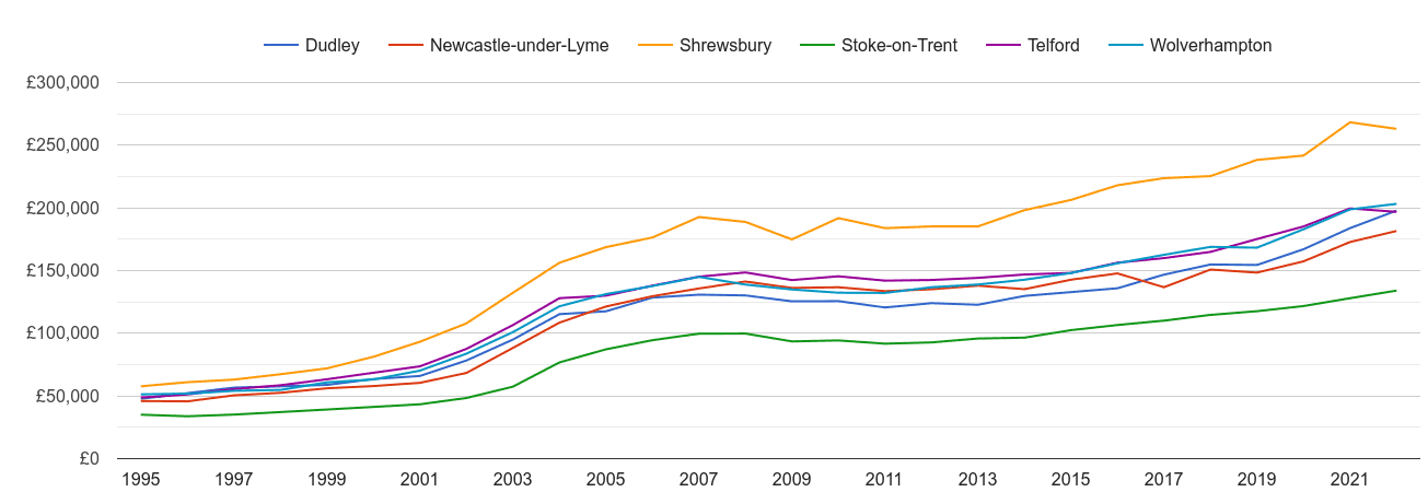 Telford house prices and nearby cities