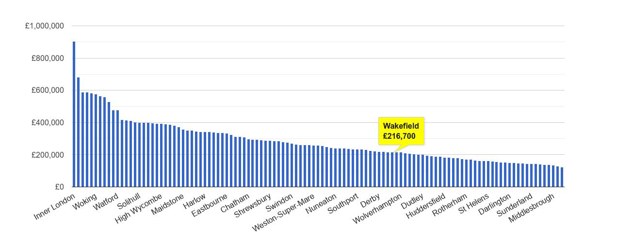 Wakefield house price rank