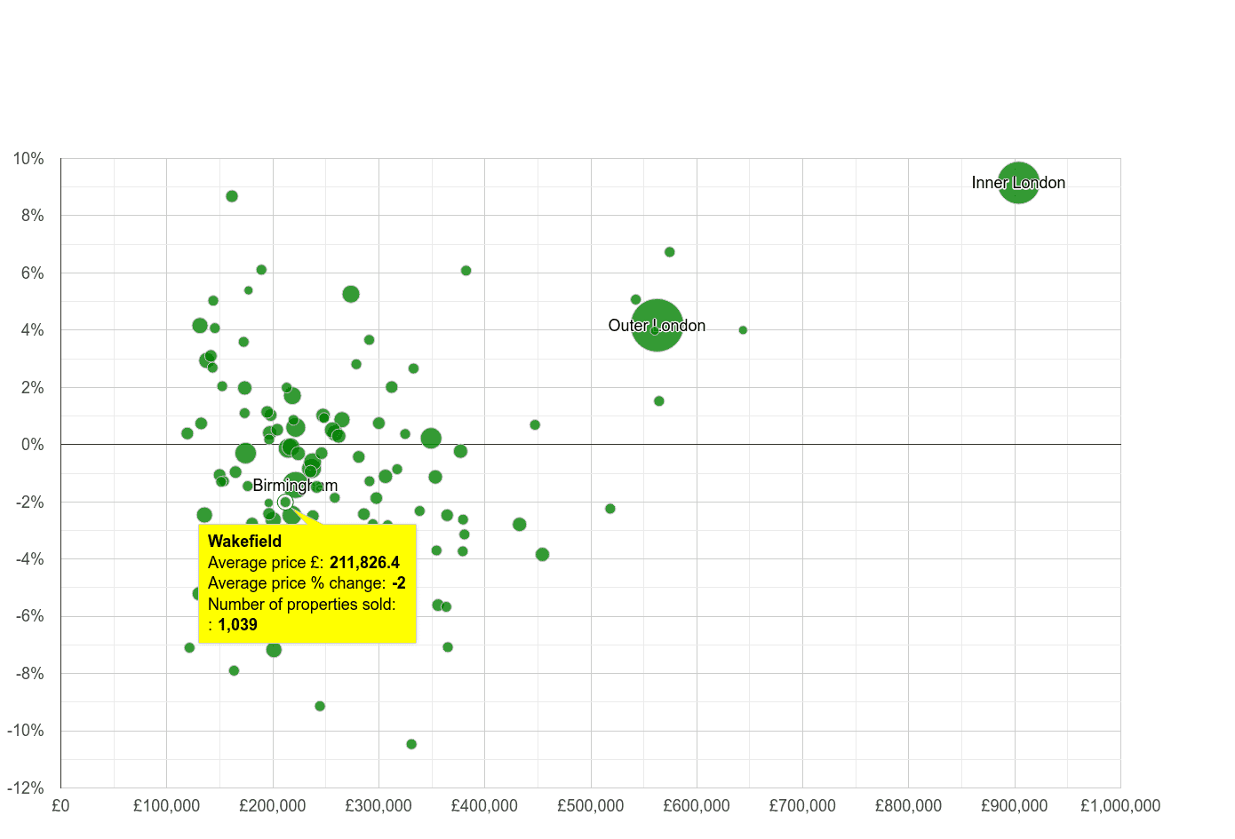 Wakefield house prices compared to other cities