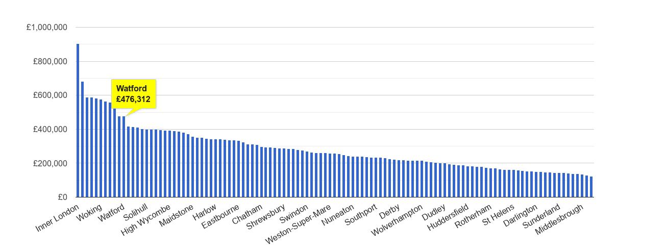 Watford house price rank