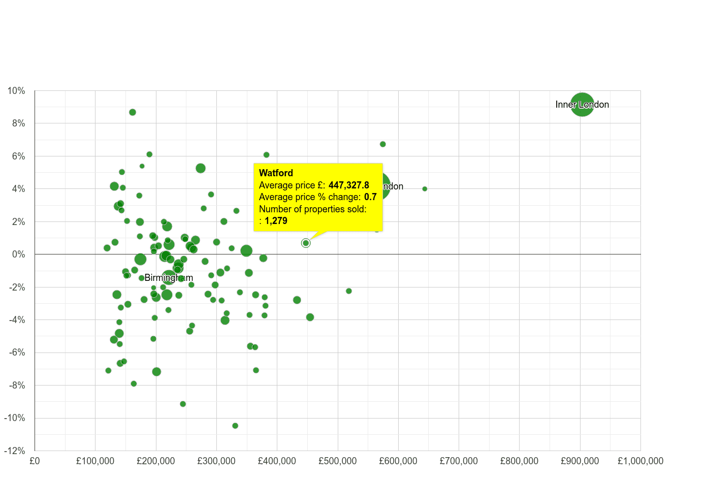 Watford house prices compared to other cities