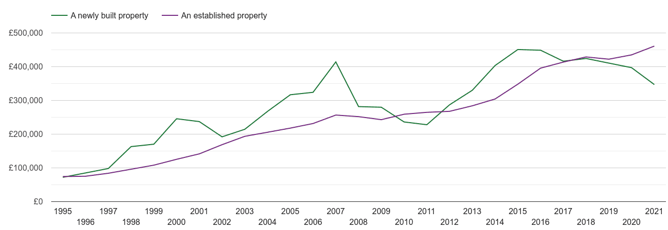 Watford house prices new vs established