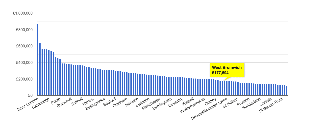 West Bromwich house price rank