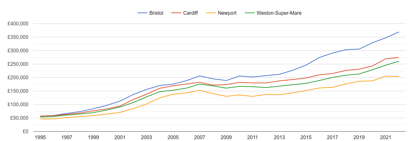 Weston Super Mare house prices and nearby cities