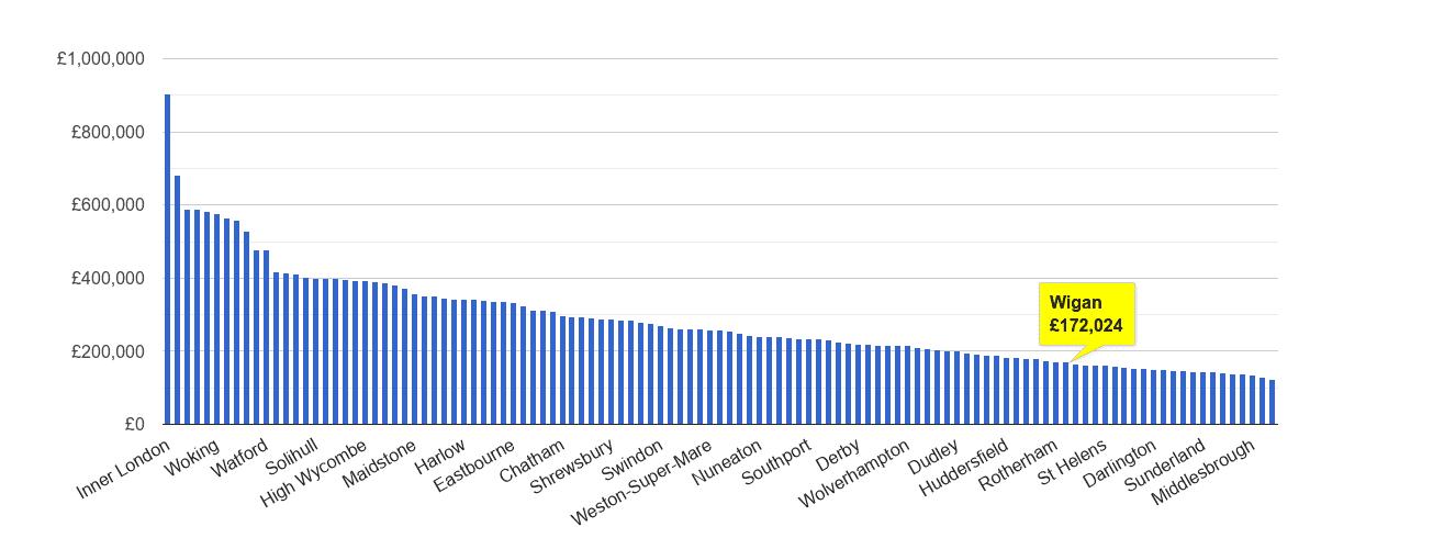 Wigan house price rank