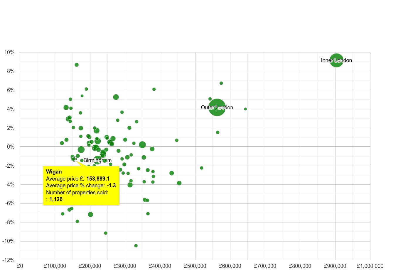 Wigan house prices compared to other cities