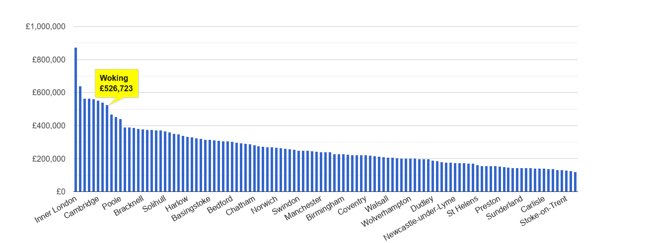 Woking house price rank
