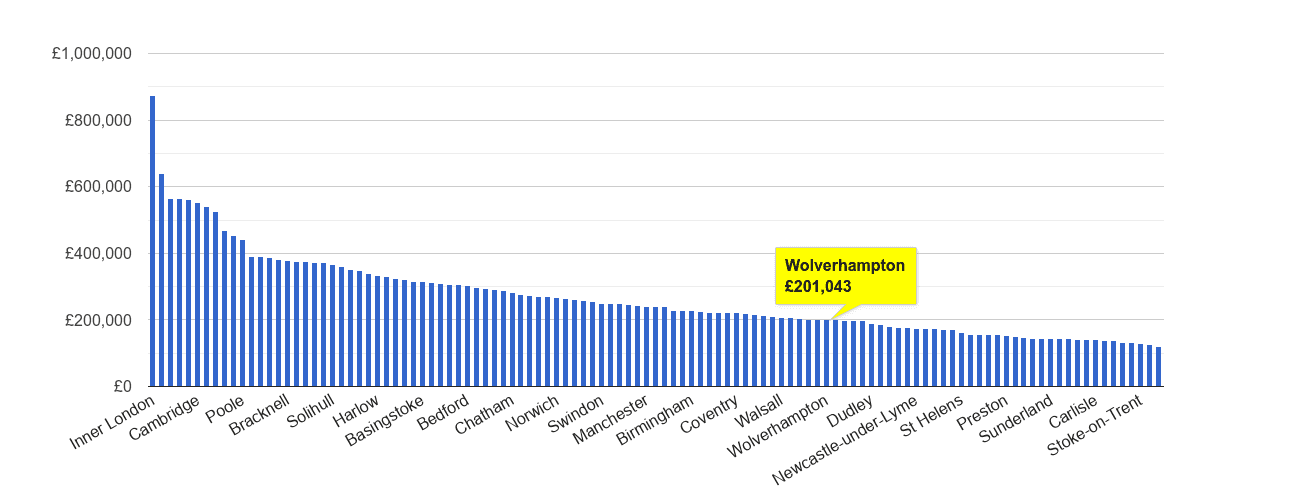 Wolverhampton house price rank