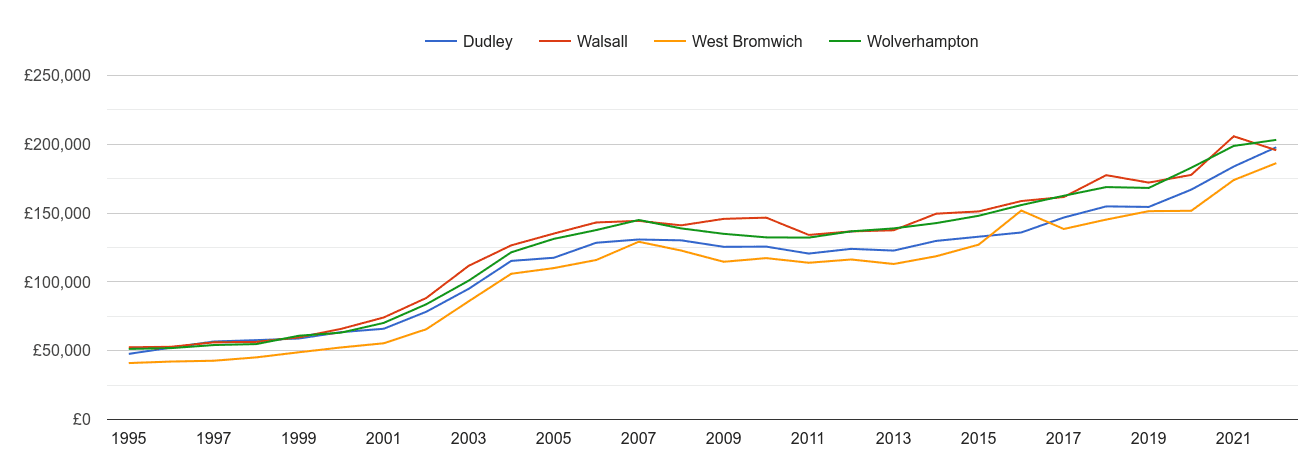 Wolverhampton house prices and nearby cities