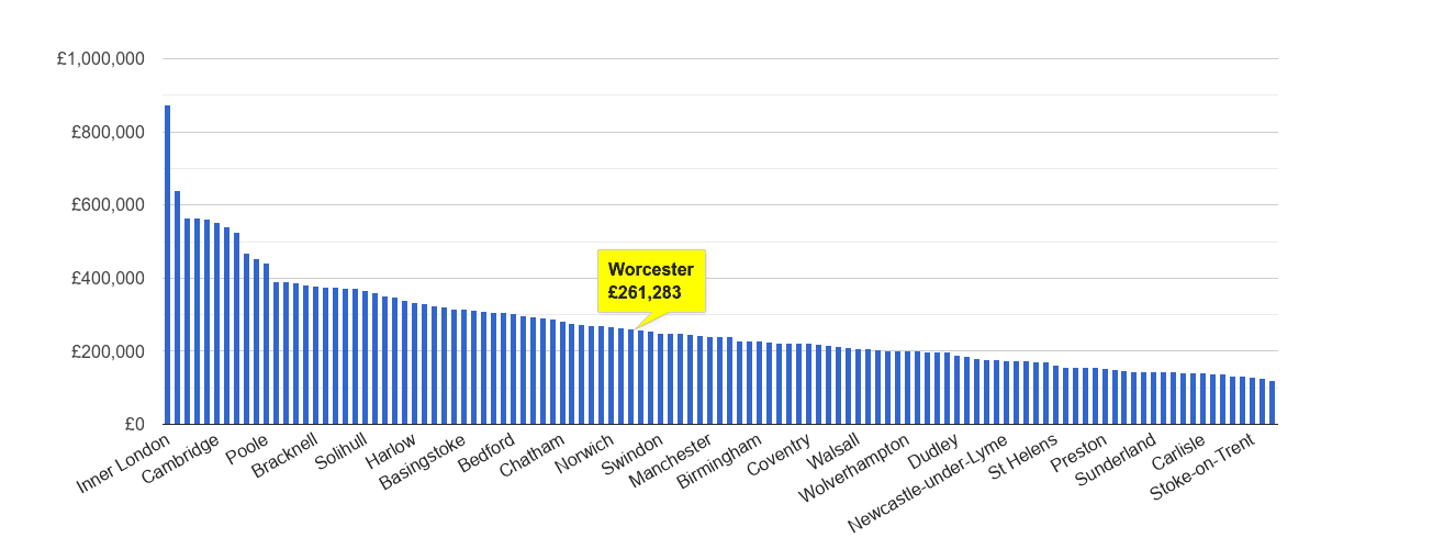 Worcester house price rank