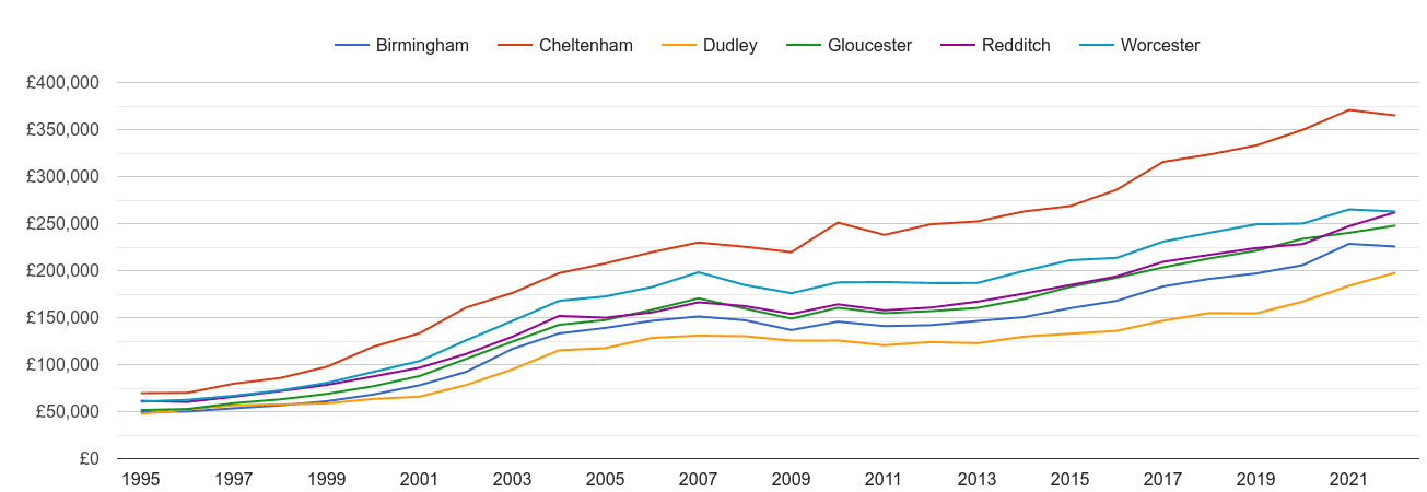 Worcester house prices and nearby cities