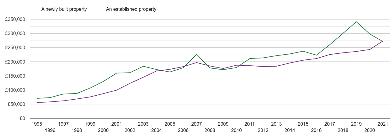 Worcester house prices new vs established