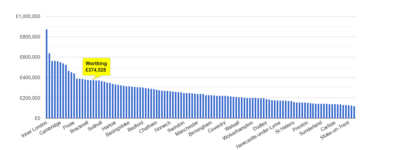 Worthing house price rank