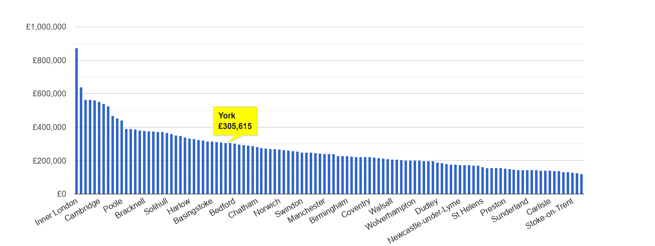 York house price rank